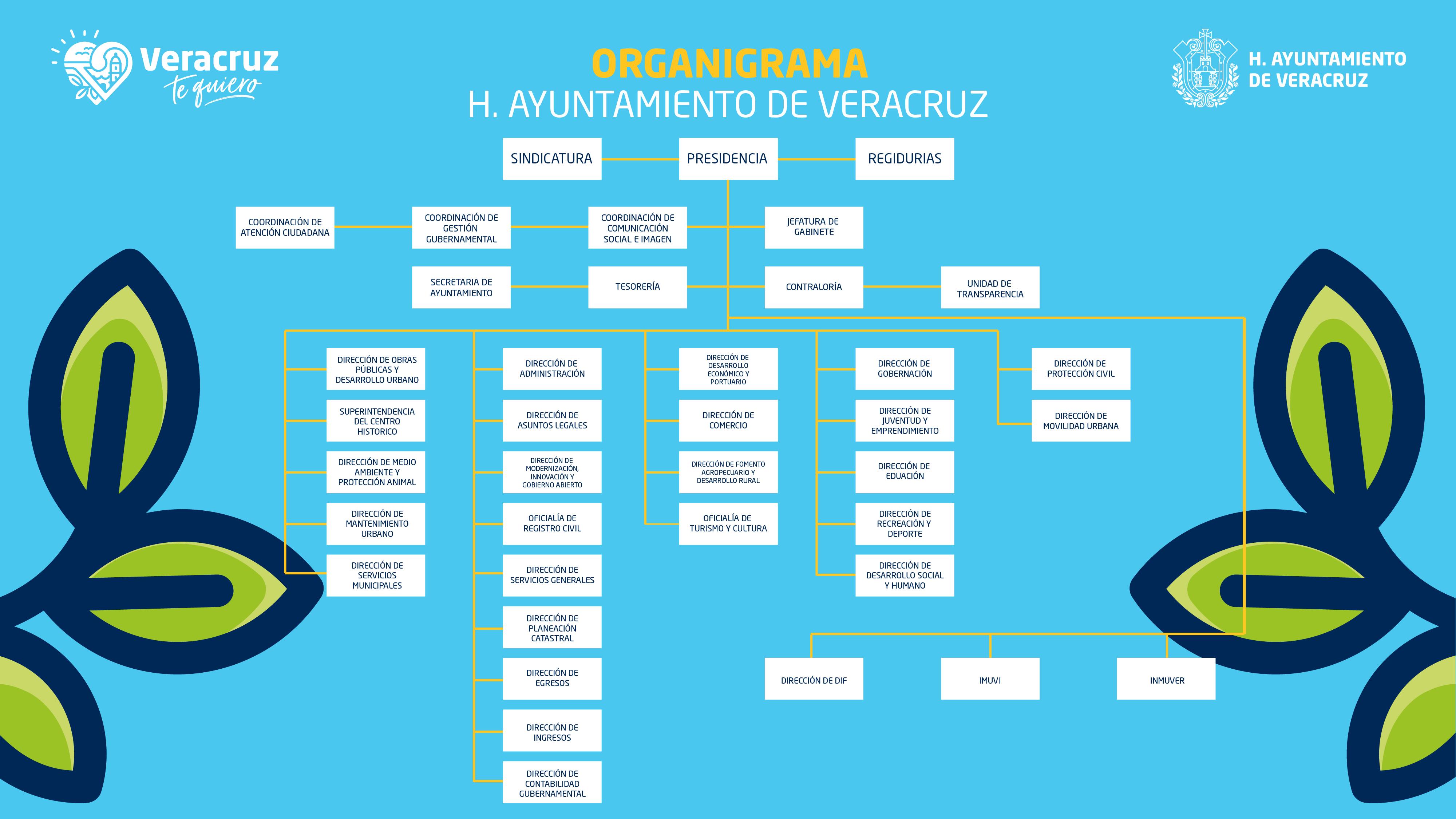Organigrama_Mesa de trabajo 1